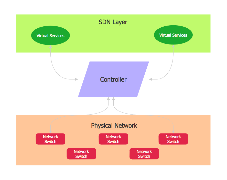 Software Defined Networking System Overview