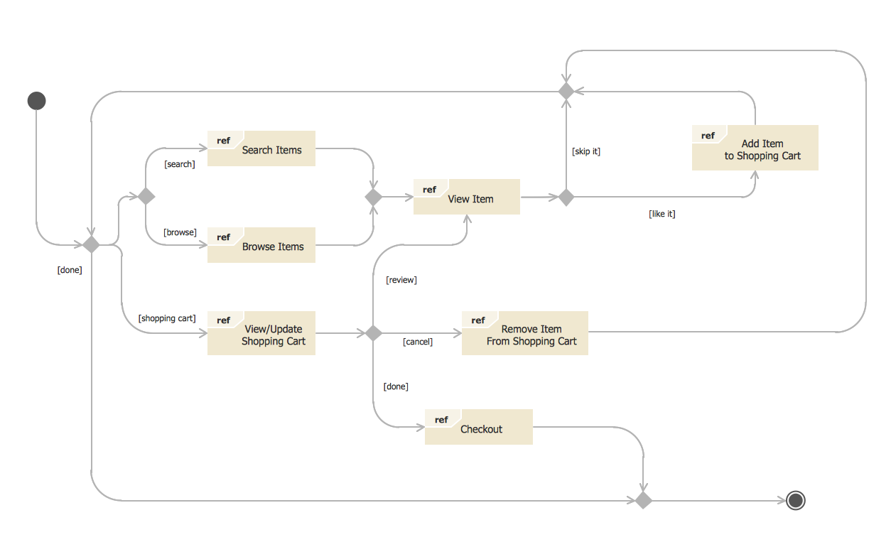 State Diagram UML of Online Store