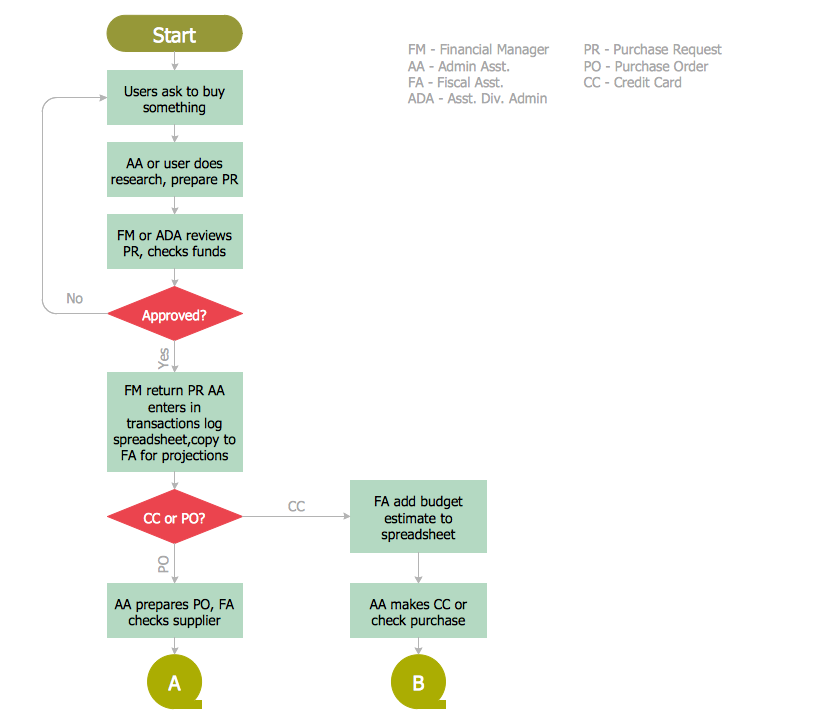 Accounting Flowchart – Procurement Process Mapping