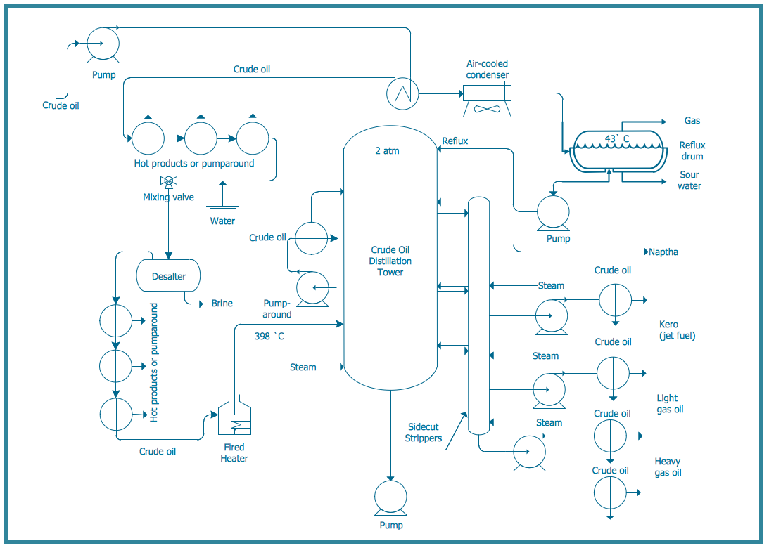 Chemical and Process Engineering Diagram
