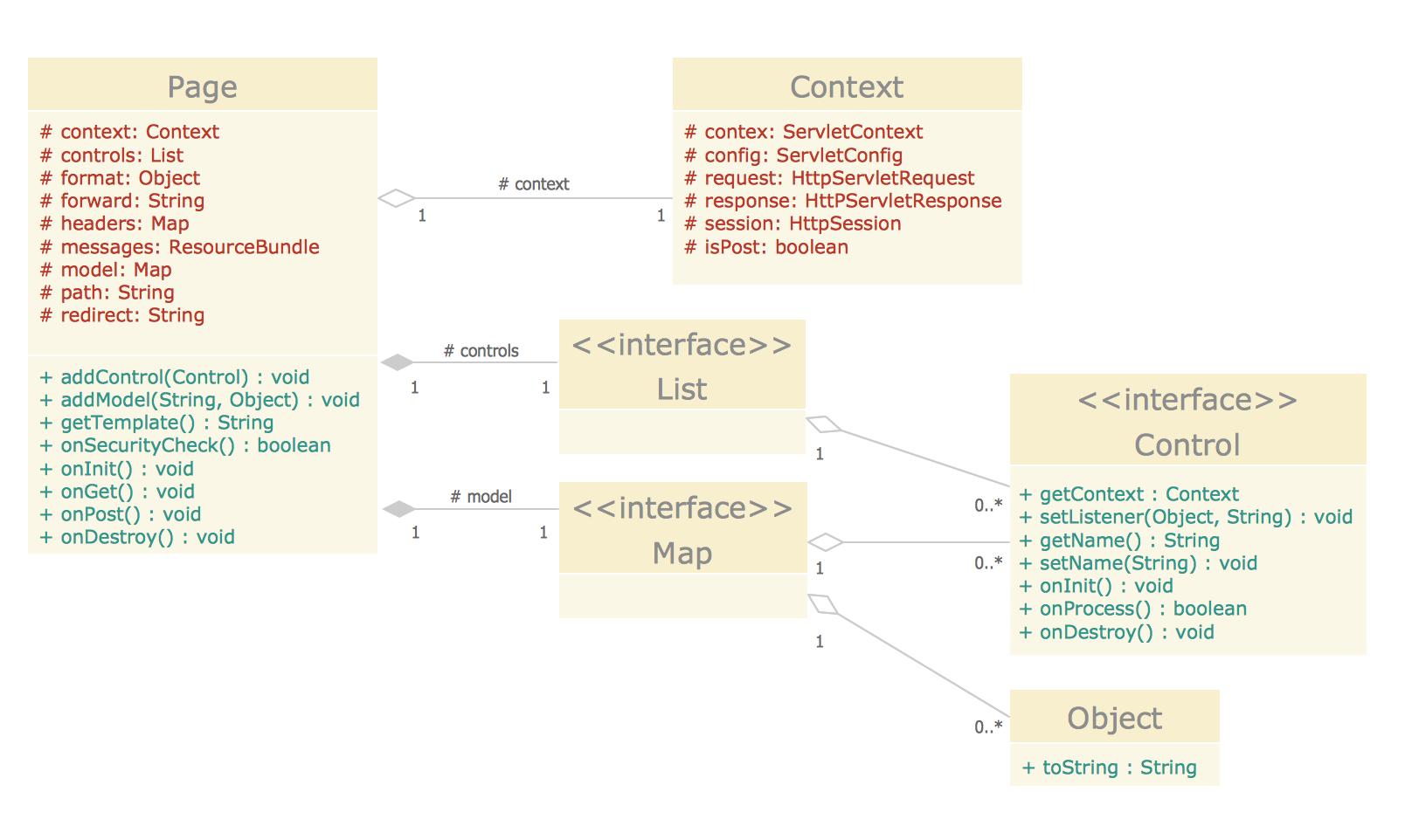 UML Click Class Diagram