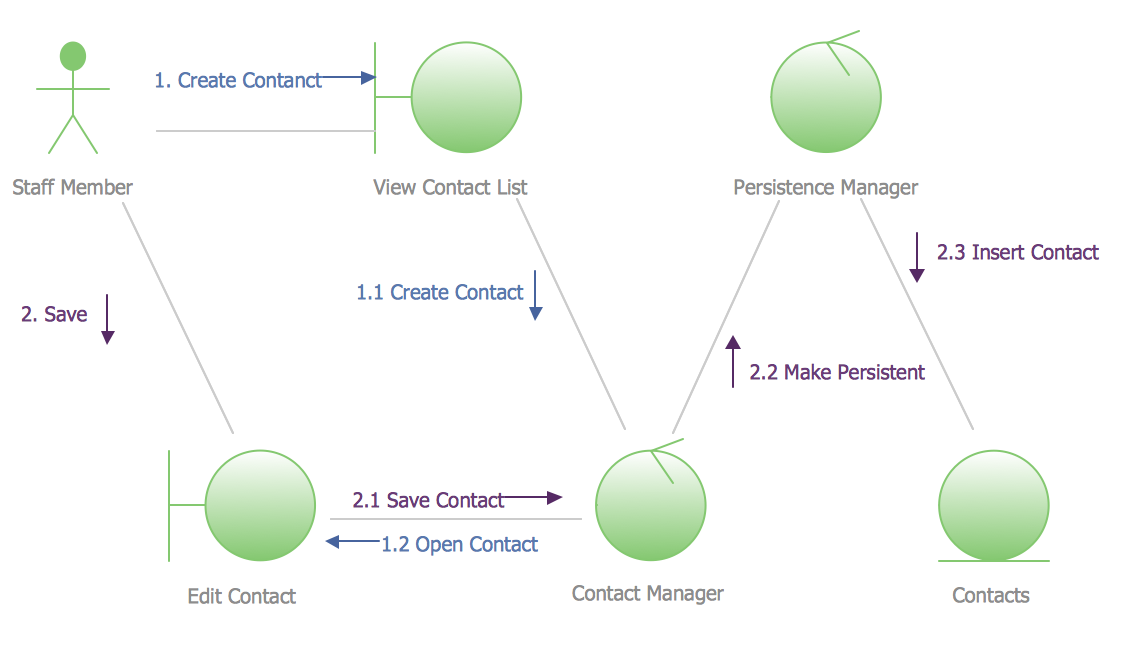 UML Collaboration Diagram Example Illustration