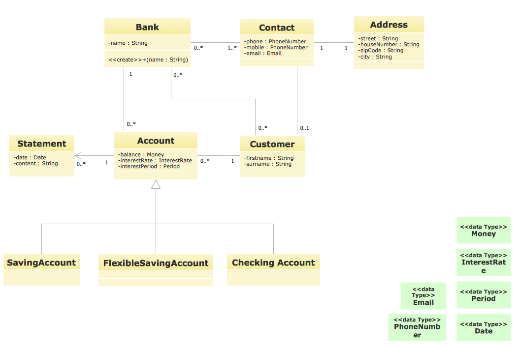 UML Diagram for Bank