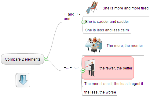 Using mind maps during lectures