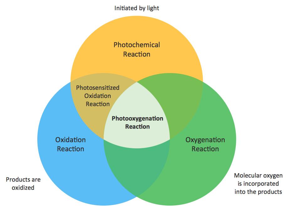 Venn Diagram Examples