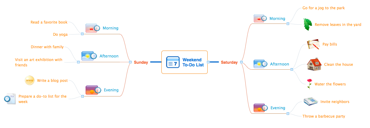 Weekend To-Do List - Mind map example for solution Note Exchange