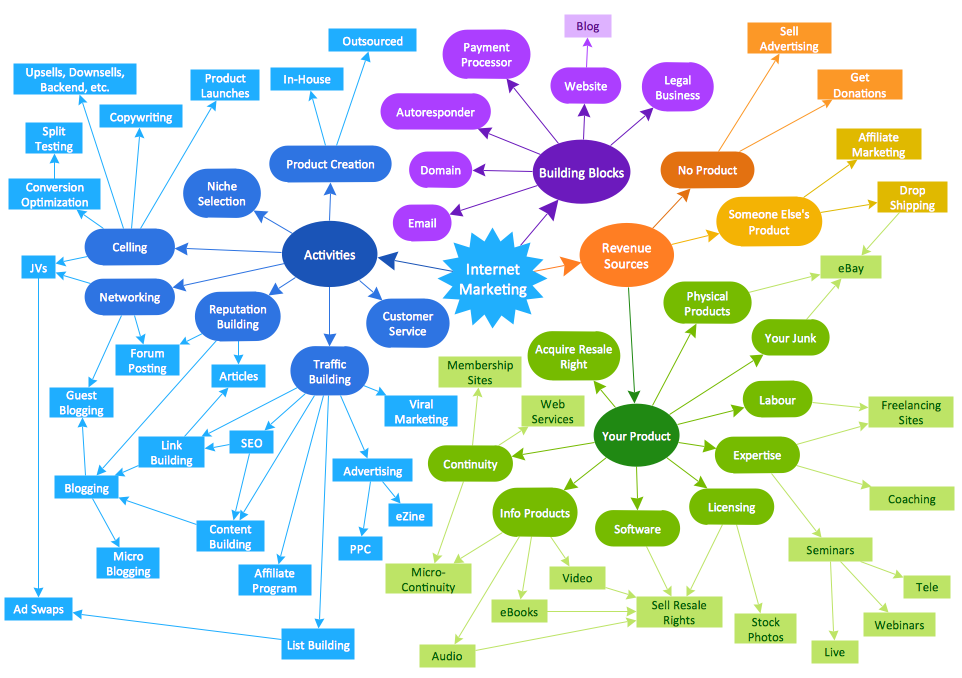Concept Map - Internet Marketing