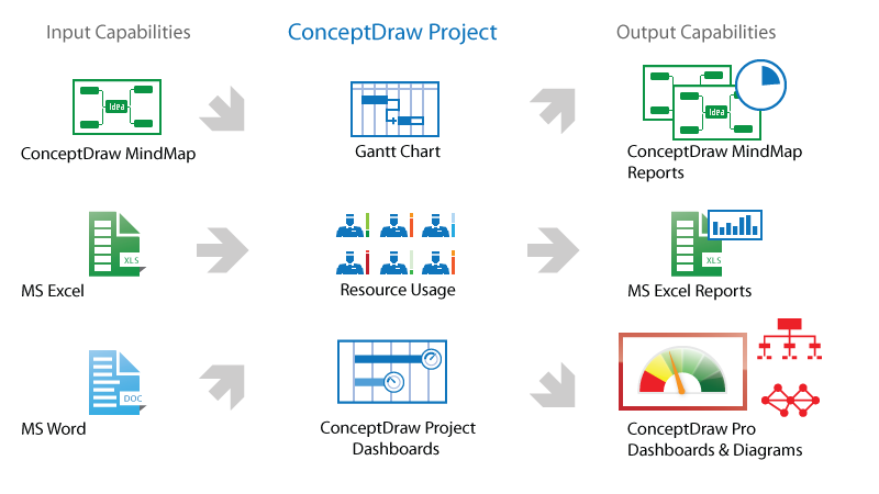 ConceptDraw PROJECT v9 input/output capabilities