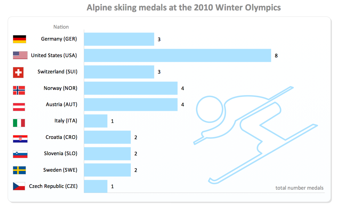Alpine skiing medals at the 2010 Winter Olympics