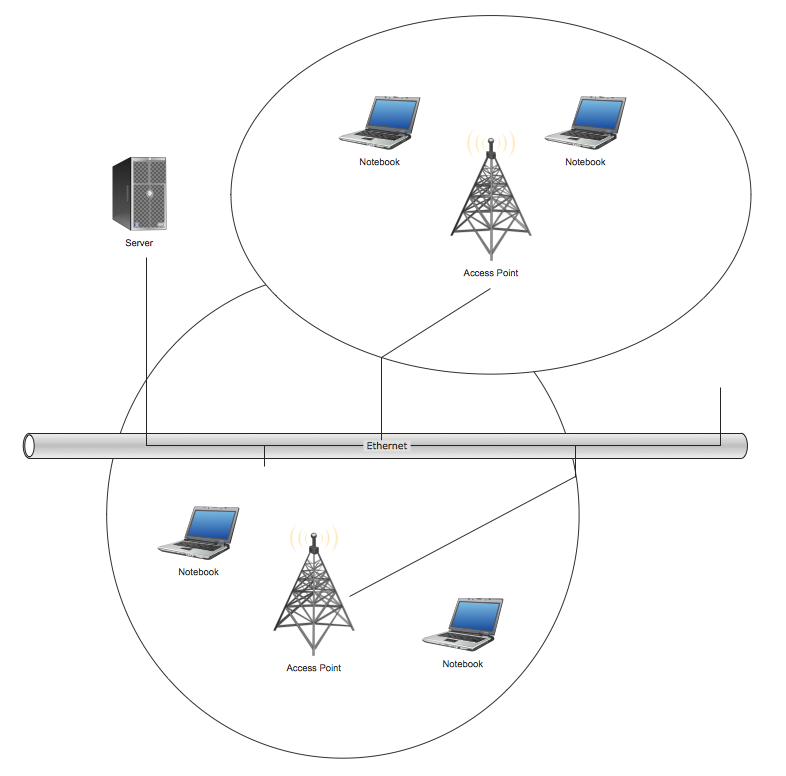 Wireless Network Topology