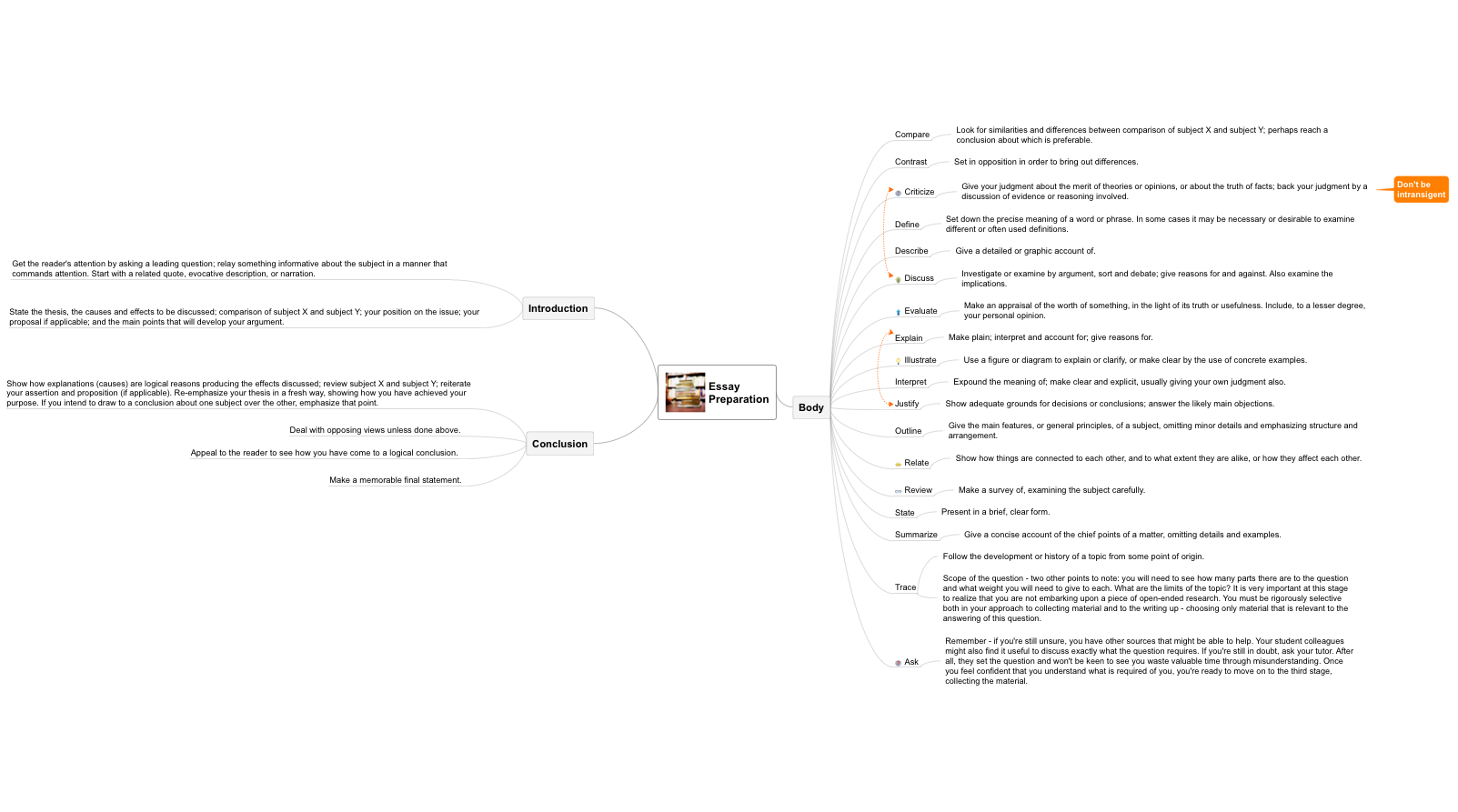 Essay preparation mind map example
