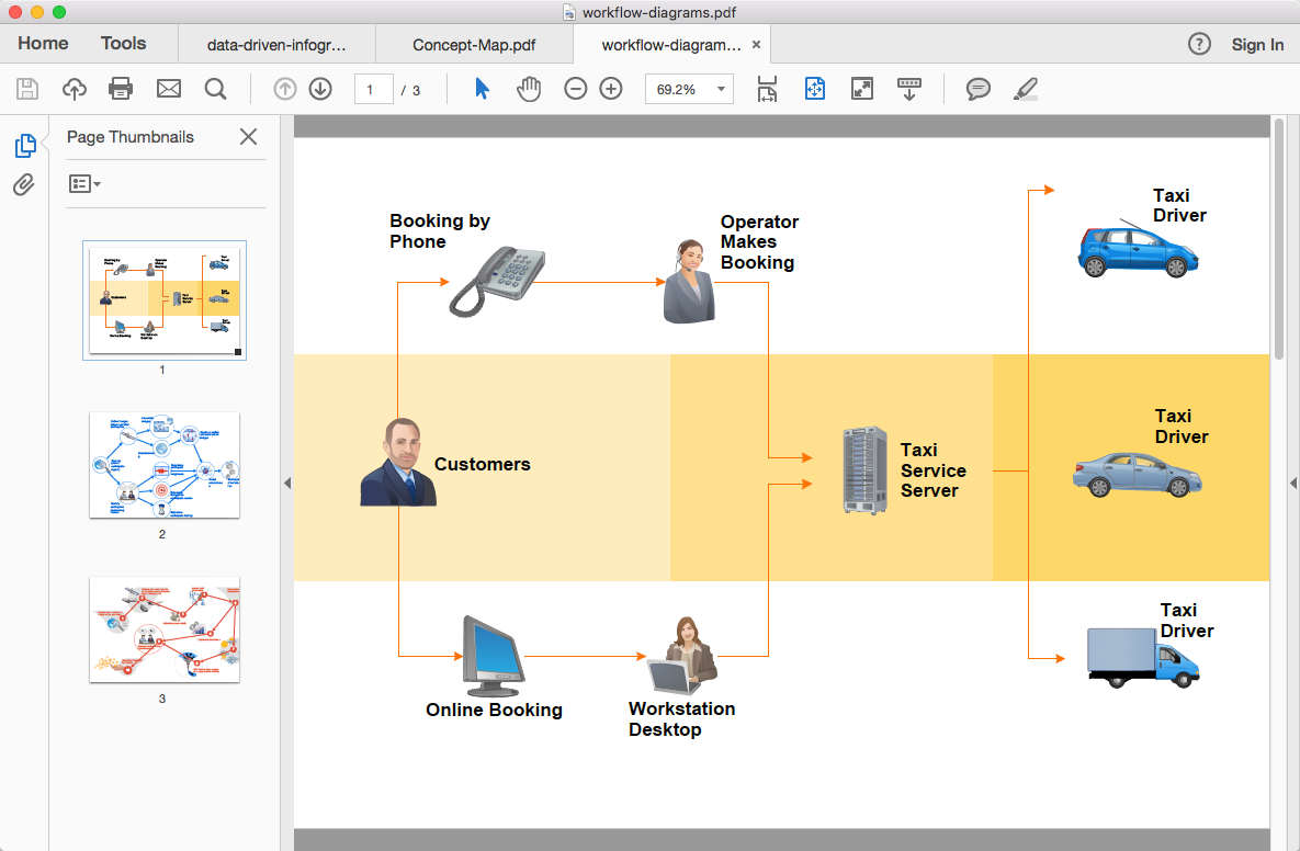 conceptdraw-workflow-diagram-export-to-pdf