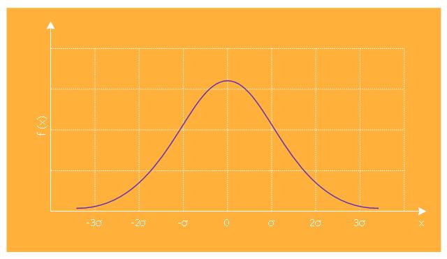 ,  normal distribution