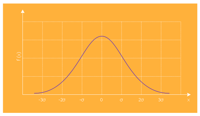Marketing graph template, normal distribution,
