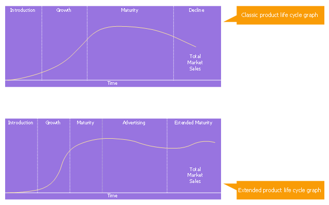 Marketing graph template, product lifecycle, PLC, product life cycle, product life-cycle, callouts,