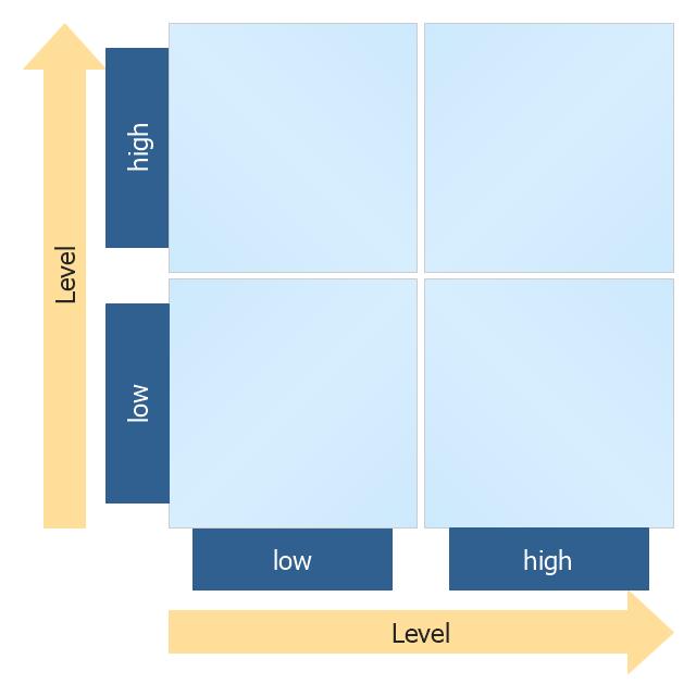 2x2 matrix,  four-quadrant matrix