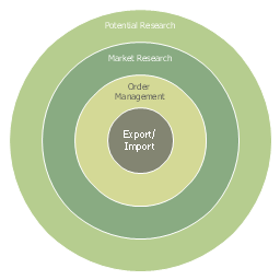 Onion diagram, target,