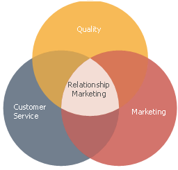 six markets model of relationship marketing marketing essay Read a stakeholder approach to relationship marketing strategy the development and use of the six markets model, european journal of marketing on deepdyve, the largest online rental service for scholarly research with thousands of academic publications available at your fingertips.