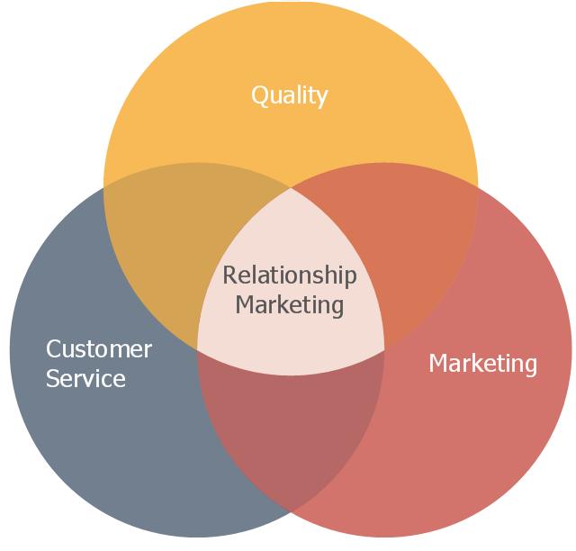 Venn Diagram Relationship Marketing