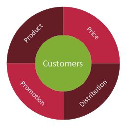 Marketing mix - Wheel diagram, marketing mix, marketing mix diagram, circular diagram,