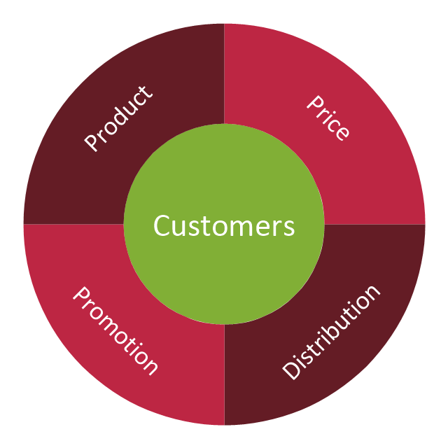 Marketing mix - Wheel diagram, marketing mix, marketing mix diagram, circular diagram,