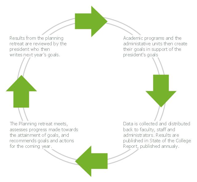 Free circular arrow diagram template ccuart Image collections
