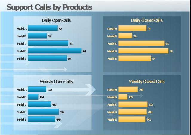 Visual dashboard, bar chart, bar graph,