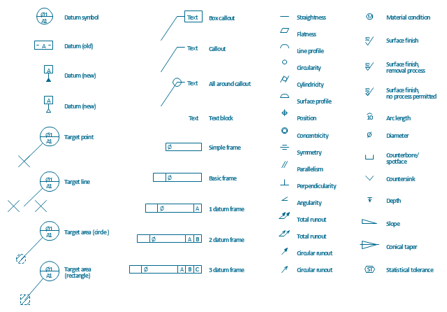 Dimensioning and tolerancing symbols, total runout, text block, symmetry, surface, finish, roughness, surface profile, straightness, statistical tolerance, slope, position, positioning, perpendicularity, parallelism, material condition, line profile, flatness, diameter, depth, datum, reference, circle, datum, feature control, datum target, point, datum target, line, datum target, area, datum, cylindricity, countersink, counterbore, spotface, conical taper, concentricity, circularity, circular runout, callout, arc length, angularity,