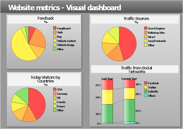 Visual Metric Performance Dashboard Examples on 340b audit, key financial, sales performance, accounting excel,