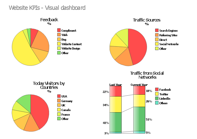Visual dashboard, pie chart, double divided bar,