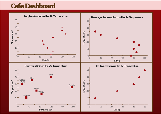 Visual dashboard, scatter plot,