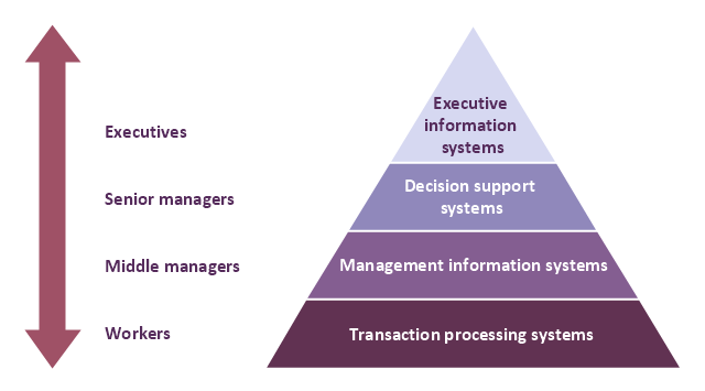 level pyramid model diagram   information systems types        level pyramid model diagram   information systems types