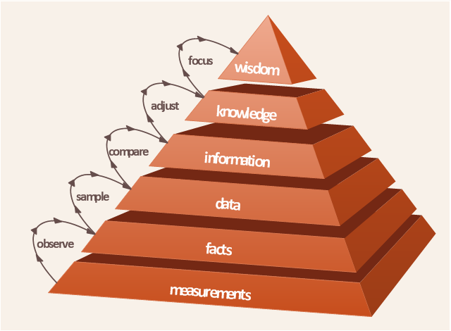 Pyramid diagram, pyramid diagram,