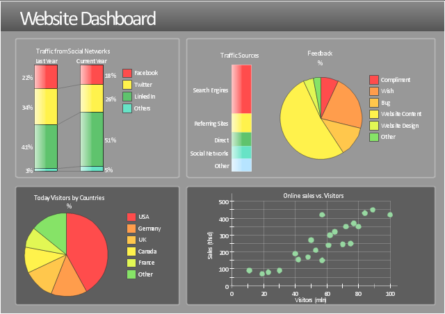 Visual dashboard, scatter plot, pie chart, double divided bar, divided bar,