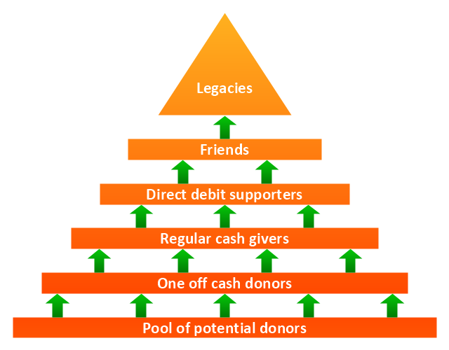 Pyramid diagram, arrowed block pyramid, triangle diagram, triangular diagram, triangle chart, triangular chart, triangle scheme, triangular scheme,