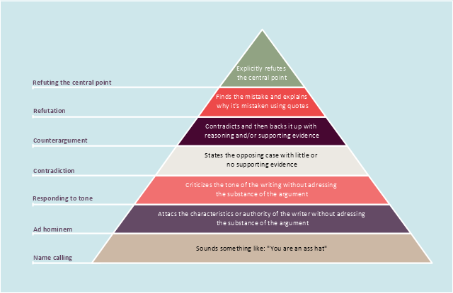 Graham S Hierarchy Of Disagreement Pyramid Diagram