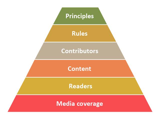 Pyramid diagram,