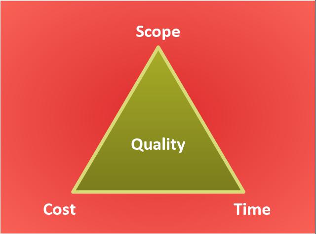 Pyramid diagram, triangle diagram, triangular diagram, triangle chart, triangular chart, triangle scheme, triangular scheme,
