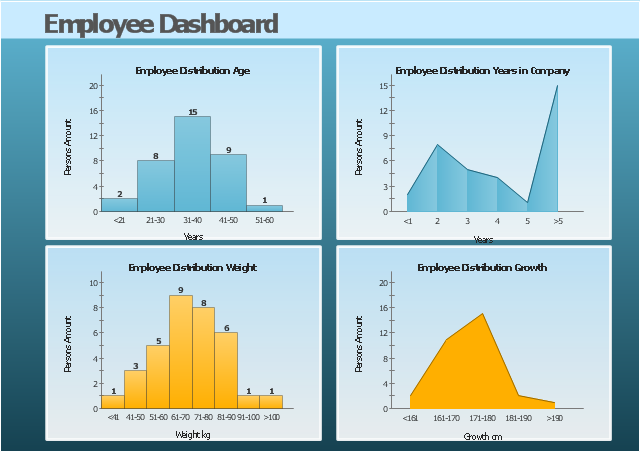 Visual dashboard, histogram, area chart,