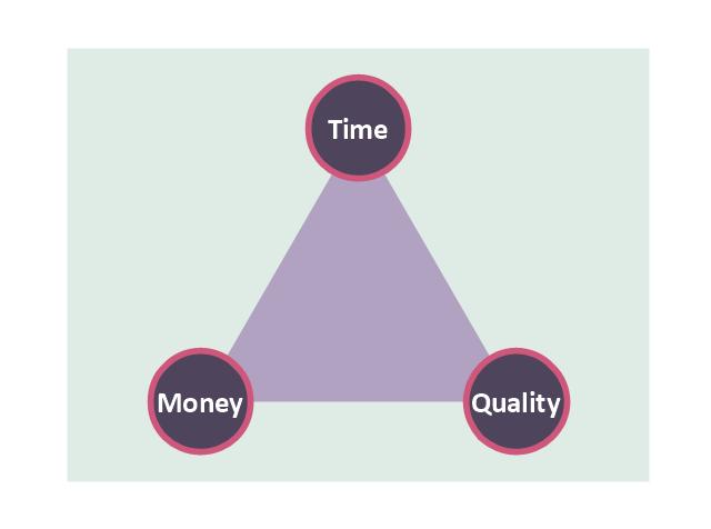 Triangular chart, triangle diagram, triangular diagram, triangle chart, triangular chart, triangle scheme, triangular scheme,