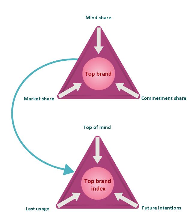 Triangular charts,