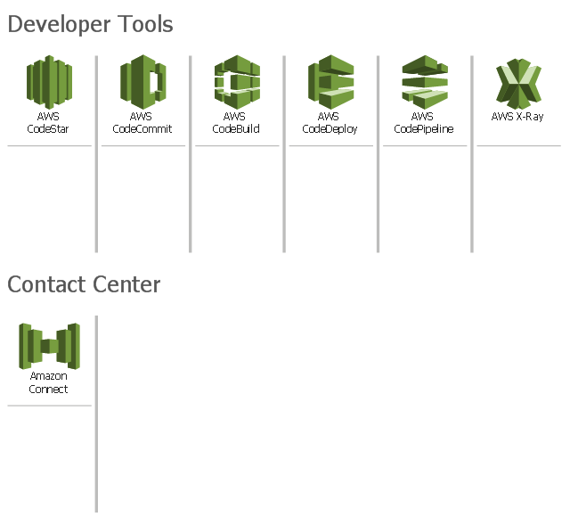 Amazon Web Services icons, AWS X-Ray, AWS CodePipeline, AWS CodeDeploy, AWS CodeCommit, AWS CodeBuild,