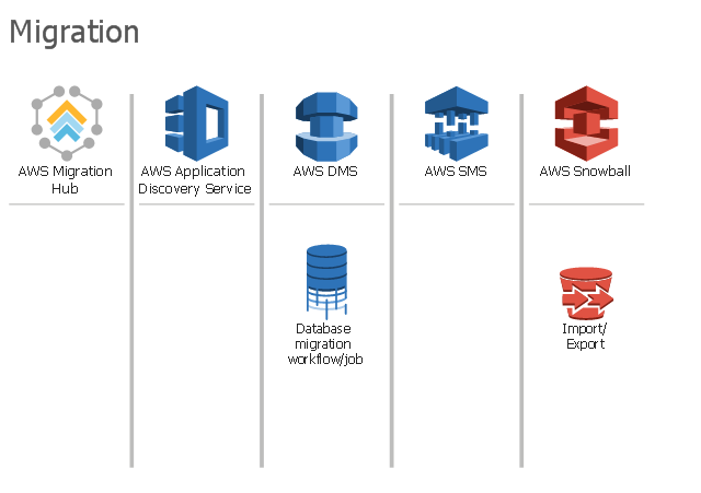 Amazon Web Services icons, import, export, database migration workflow job, AWS, snowball, AWS migration hub, AWS SMS, AWS Database Migration Service, AWS Application Discovery Service,