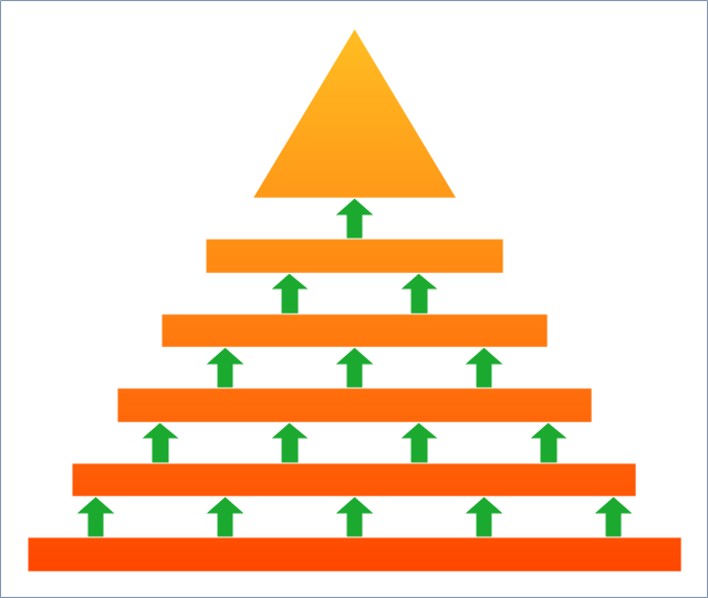 Pyramid diagram,  triangular scheme, triangular diagram, triangular chart, triangle scheme, triangle diagram, triangle chart, pyramid diagram, arrowed block pyramid