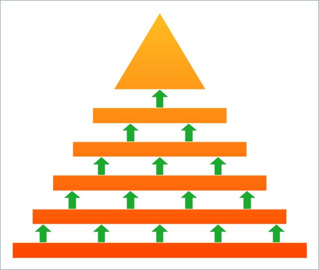 Pyramid diagram,  triangular scheme, triangular diagram, triangular chart, triangle scheme, triangle diagram, triangle chart, pyramid diagram, arrowed block pyramid