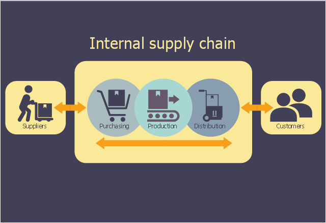 Logistic flowchart, users, supplier, roundrect, purchasing, production, distribution, circle, arrow right, arrow left,