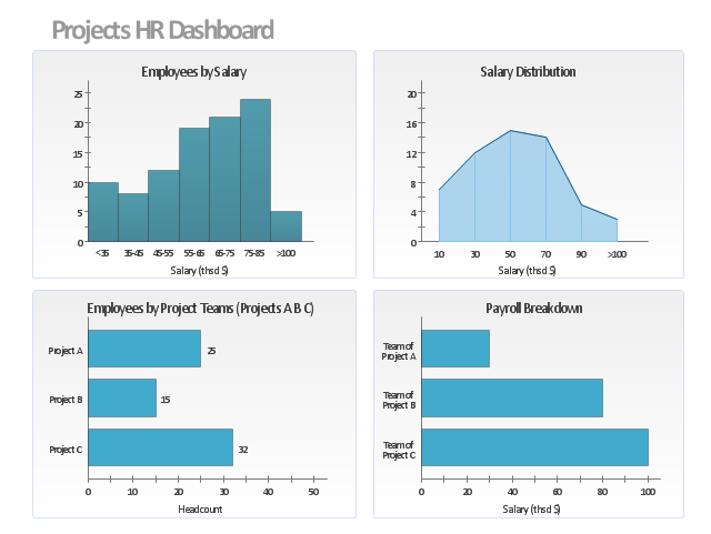 Visual dashboard, histogram, bar chart, bar graph, area chart,