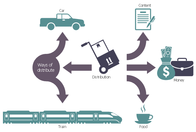 Logistic flowchart, pickup truck, passenger train, bullet train, money bag, distribution, contract, coffee cup, circle, briefcase, banknotes, arrow right, arrow left, arc arrow,