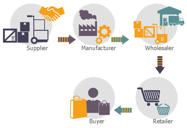 Logistic flowchart, pushcart, platform trolley, loading goods, inventory, handshake, goods, gear, factory, distribution, cart, buyer, consumer, arrow right dotted, arrow right, arrow left dotted, arrow left, arrow down dotted, arrow down,
