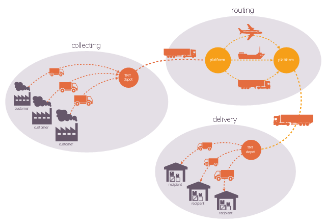 Logistic flowchart, warehouse, storage, straight connector, direct connector, shuttle truck, semi-trailer truck, passenger airliner, factory, ellipse, dry cargo ship, circle, arc connector,